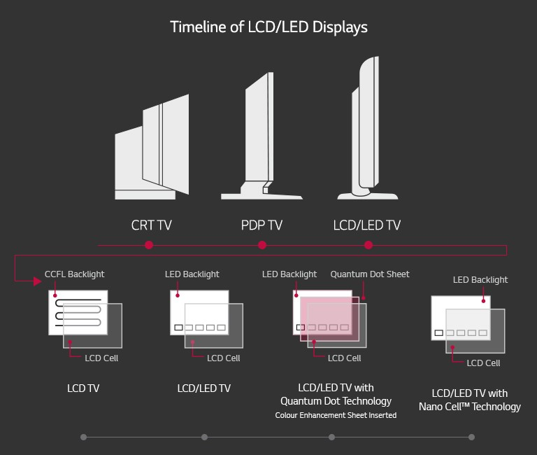 A Timeline of the Development of LCD/LED Screens through the Years